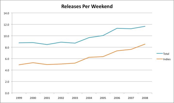 Releases Per Weekend, 1999-2008