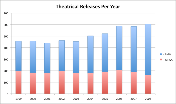 The number of MPAA & Indie releases per year, 1999-2008