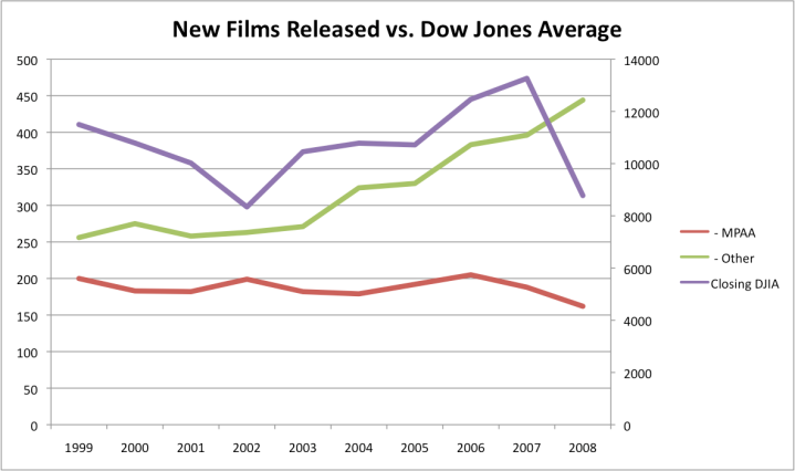 Releases of MPAA & Indie Films vs. the Dow Jones Industrials (DJIA)