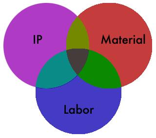 IP_Material_Labor